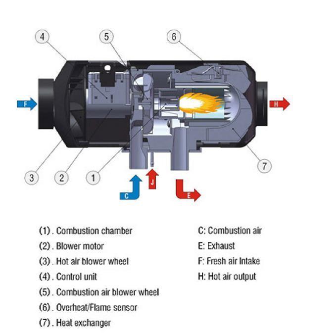 Snugger 4kw 1 Outlet Diesel Heater